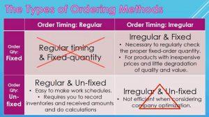 Type of Ordering Methods