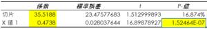 回帰分析のP値