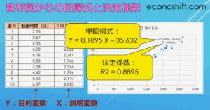散布図からの回帰式と決定係数
