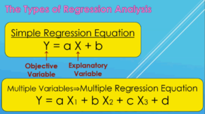 TheTypes of Regression Analysis