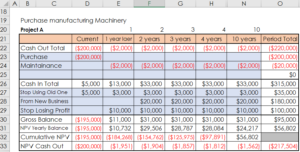 108 Project Investment and profit Forecasting