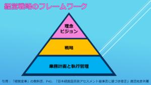 経営戦略のフレームワーク