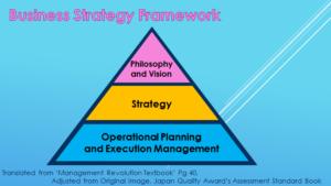 Business Strategy Framework
