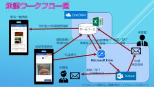 承認申請アプリの仕組みの図解