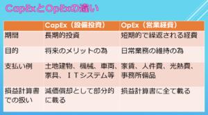 CapExとOpExの違い