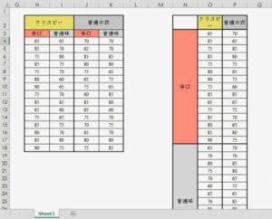 分散分析の基データ