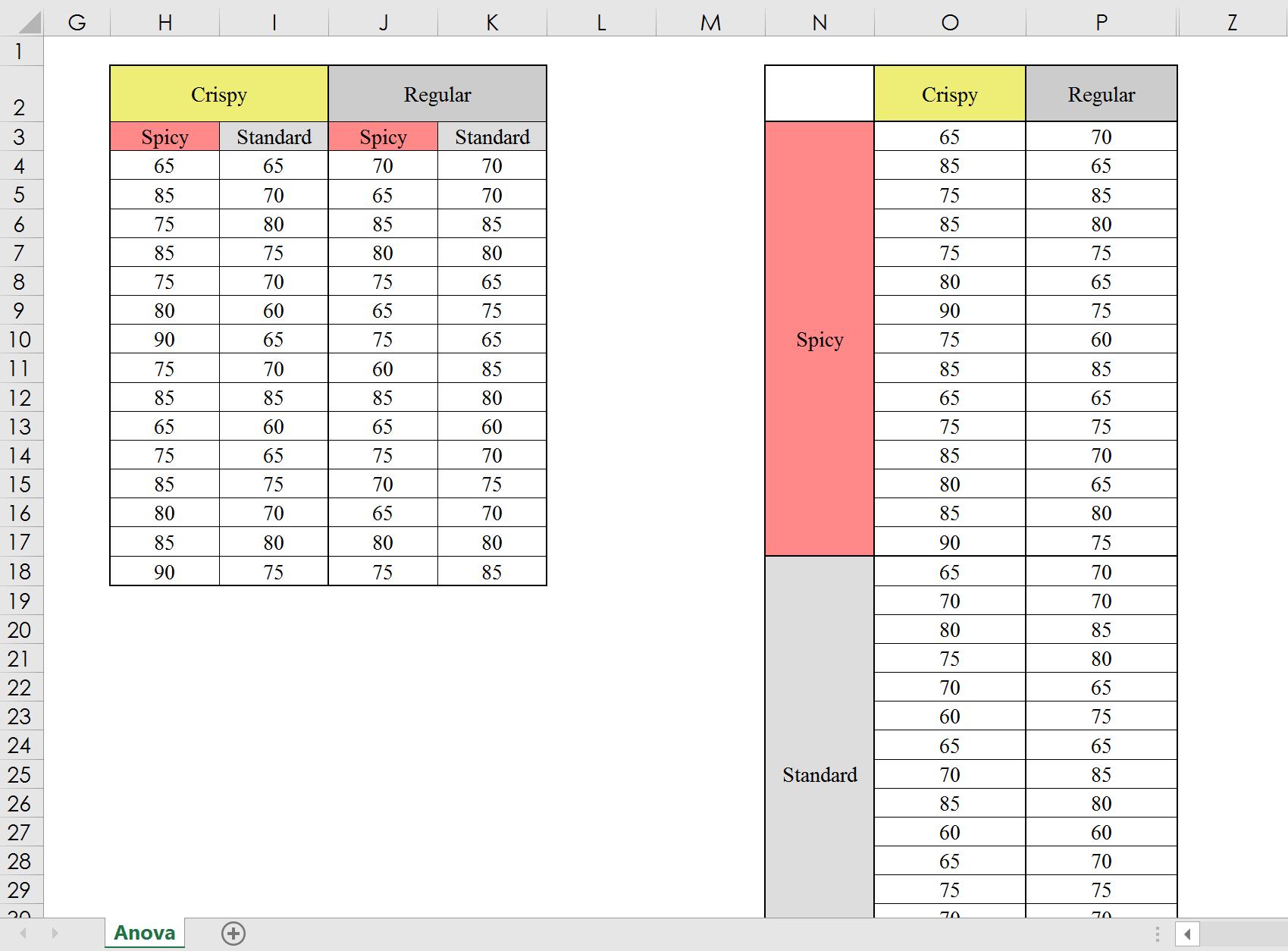 What's ANOVA? (Analysis of Variance Basics) 【Excel Data Analysis