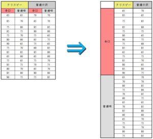 分散分析の元データ