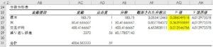 分散分析表