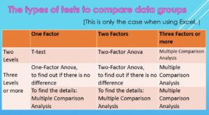 The types of tests to compare data groups