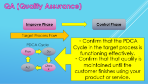What's Quality Assurance QA