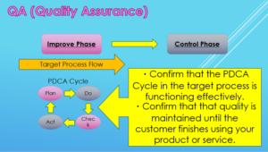 What's Quality Assurance QA