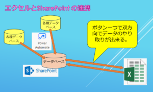 エクセルとSharePointの連携