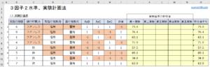 実験計画法テンプレート、実験計画表