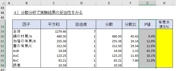 実験計画法における分散分析の結果