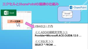 エクセルとSharePointの連携の仕組み1