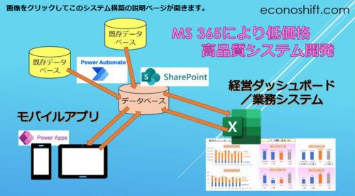 MS 365によるシステム概念図 ランディングページへ