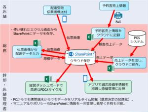 新業務フローの概念図
