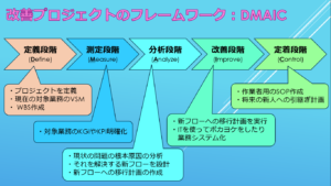 DMAICをベースにした業務改善の手順