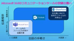 Microsoft 365のコミュニケーションツールの役割の違い