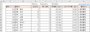 RFM分析テンプレート結果例