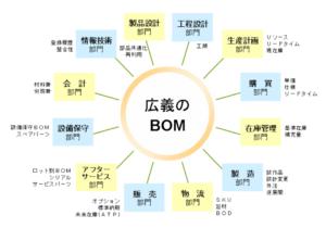 BOMの全部署との関わり