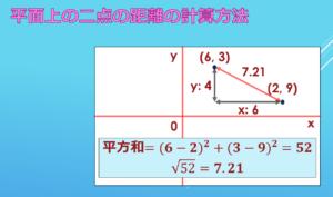 二点の距離の計算方法
