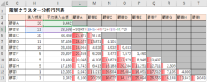 散布図上のクラスター分析行列表