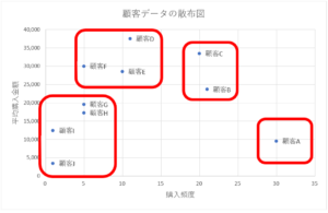 散布図上のクラスター分析結果