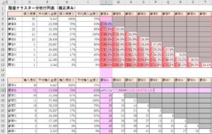 階層クラスター分析行列表ランキング