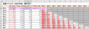 階層クラスター分析行列表(補正済)