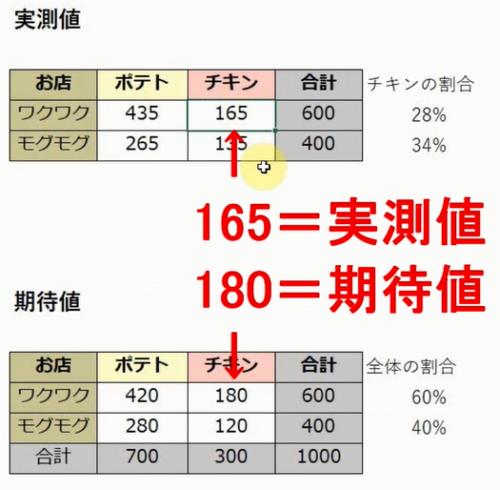 カイ二乗検定 期待値と実測値の比較
