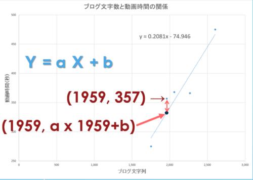 最小二乗法の概説3