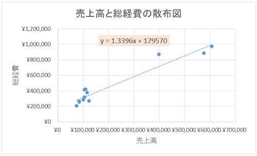 最小二乗法の活用例 散布図結果