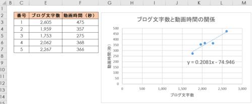最小二乗法 サンプルデータと散布図