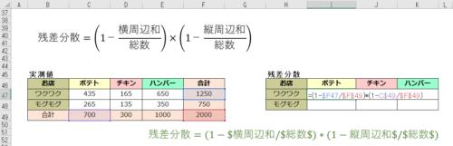 カイ二乗検定の後の残差分散の計算式