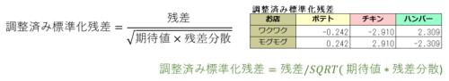 カイ二乗検定の後の調整済み標準化残差の計算式