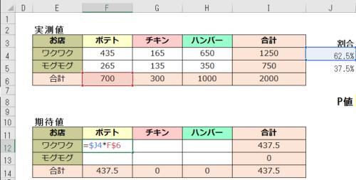 カイ二乗検定 期待値の計算