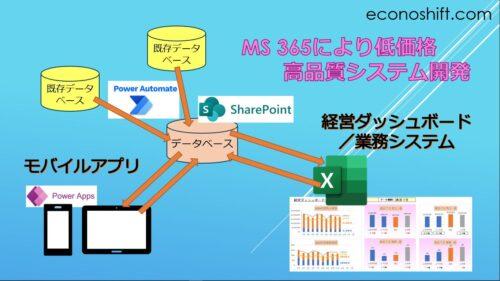 MS 365によるシステム概念図