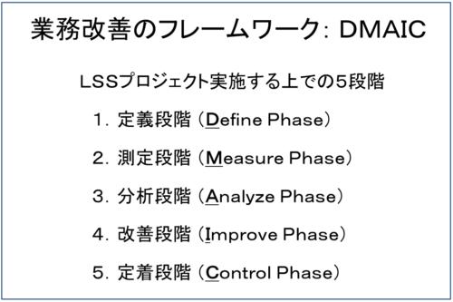 DMAICの5段階