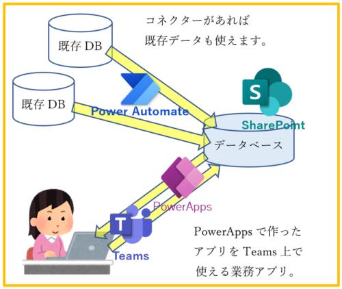 MS365による簡易業務システム概要図