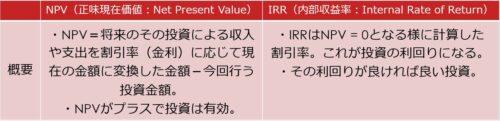 NPVとIRRの概要比較